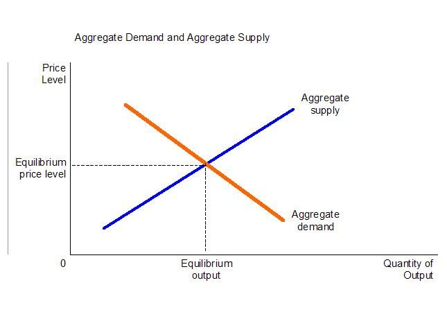 Https Www Albert Io Blog What Shifts Aggregate Demand And Supply Ap Macroeconomics Review Aggregate Demand Macroeconomics Aggregate