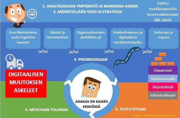 """Mika Heikkinen on Twitter: """"#johtajuus #digitaalisen muutoksen askeleet #markkina =mielenkiintoisempi kuin koskaan #onneksi asiakas=keskiössä! https://t.co/zlqCrl0D3s"""""""