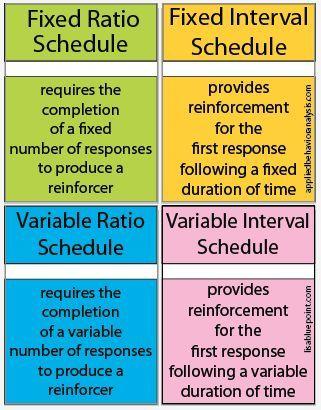 schedules of reinforcement | aba | pinterest | aba, applied behavior ...