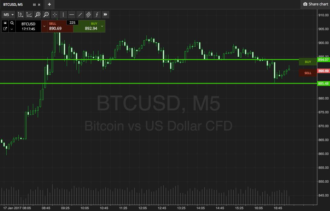Bitcoin Price Watch; Live Trade! - newsBTC https://t.co/mMQvZDOyjp #bitcoin #fintech #btc #crypto https://t.co/b1wXoA69we