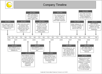 company timeline examples koni polycode co