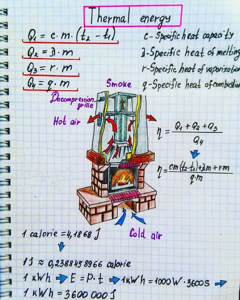 The Physics Of A Fireplace Thermal Energy In 2021 Physics Topics Physics And Mathematics Physics
