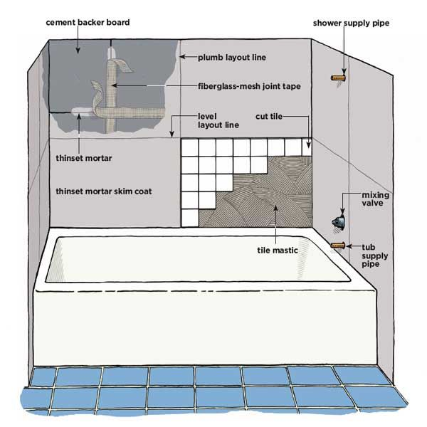 Learn how to tile a bathroom wall with the detailed step
