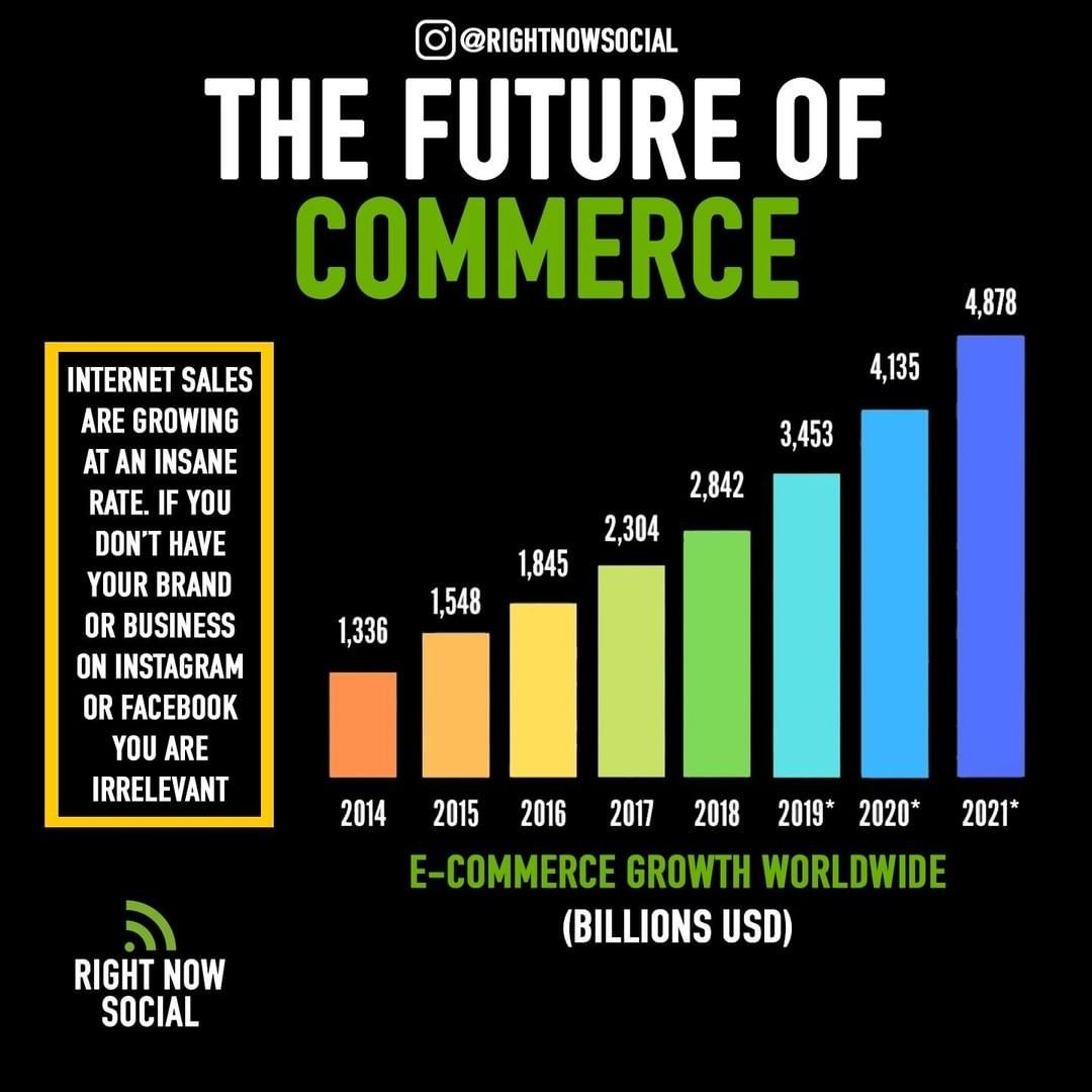 The Future Of Ecommerce Growth Is Expected To Almost Double In The Next 2 Years Are You In 2020 Financial Motivation Online Digital Marketing Instagram Marketing Tips