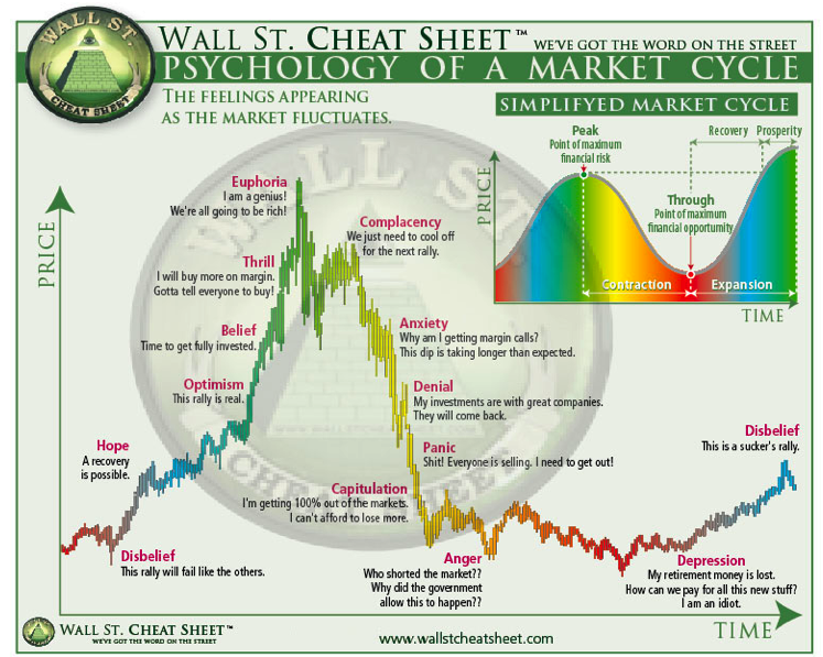 Market Thoughts The Cycle Bitcoin Chart Stock Market Cheat