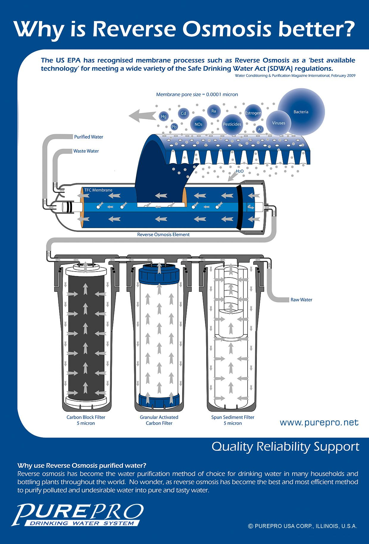 Reverse osmosis is a type of filtration for which several wine explore reverse osmosis water filter and more nvjuhfo Gallery