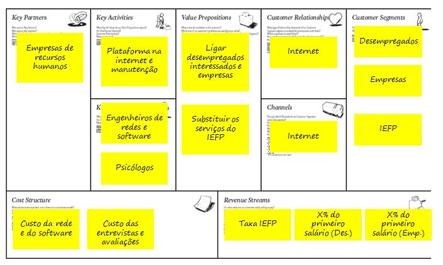 Business Model Canvas Passo A Passo  Diversos