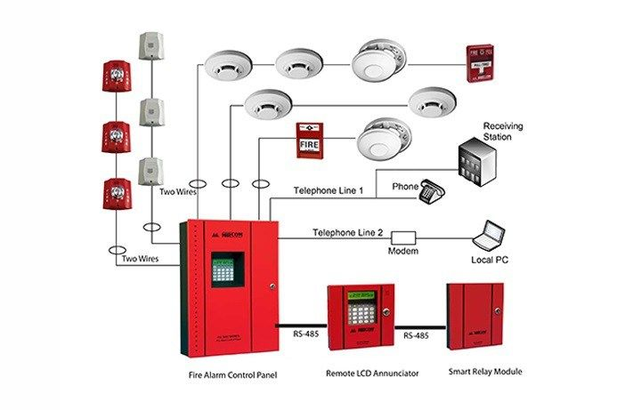 thesis on fire alarm system design Consist of design of fire detection system in automobile using ardino   keywords: fire detection, fuzzy logic control, reengineering, air-conditioning.