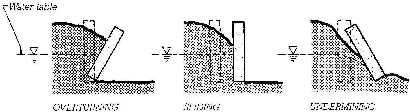 Sliding Retaining Wall : Retaining wall sliding safety factor overturning