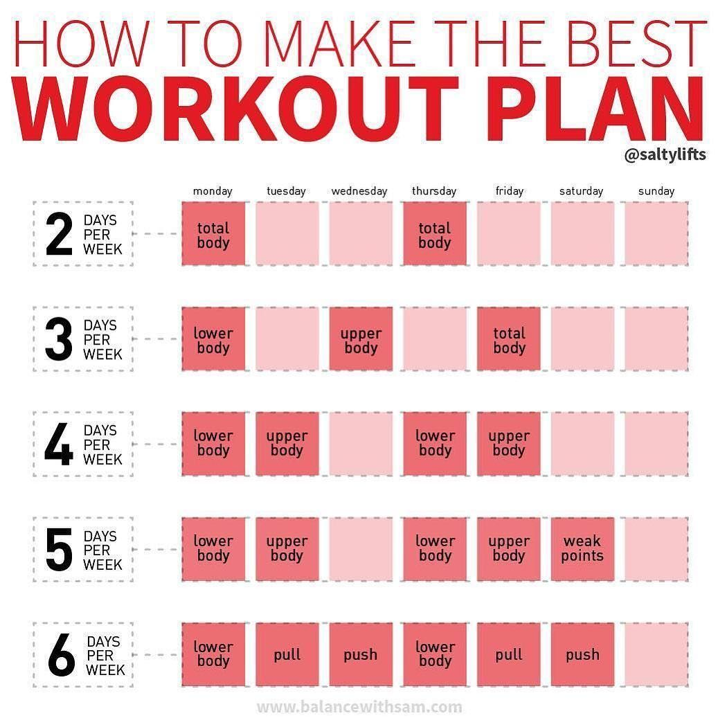 How To Make Your Own Workout Plan Weekly Workout Weekly Workout Plans Best Workout Plan