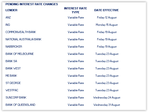 Interest Rate Changes Interest Rates National Australia Bank Rate