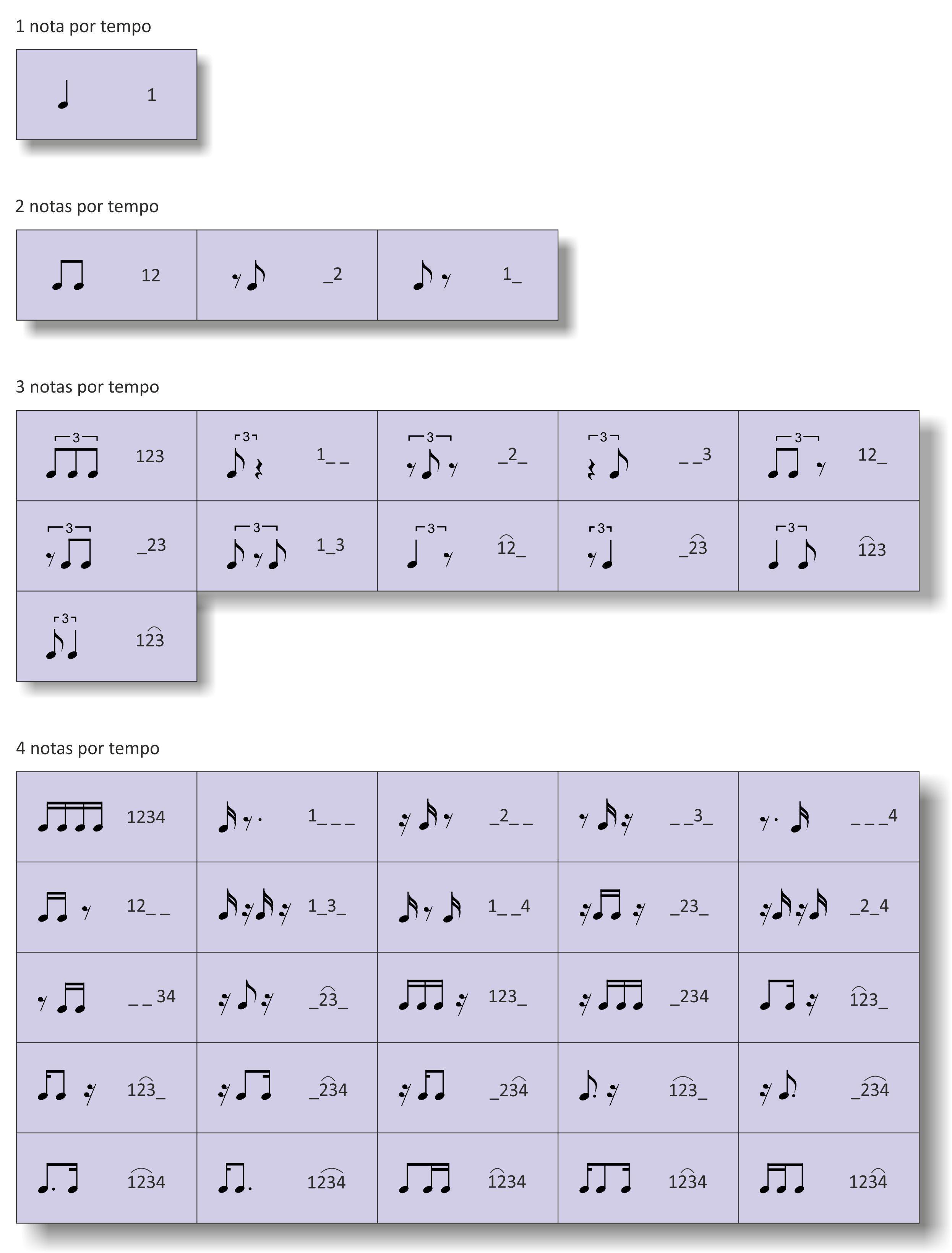Celulas Ritmicas Tempo Dividido Em 1 2 3 E 4 Partes Partitura