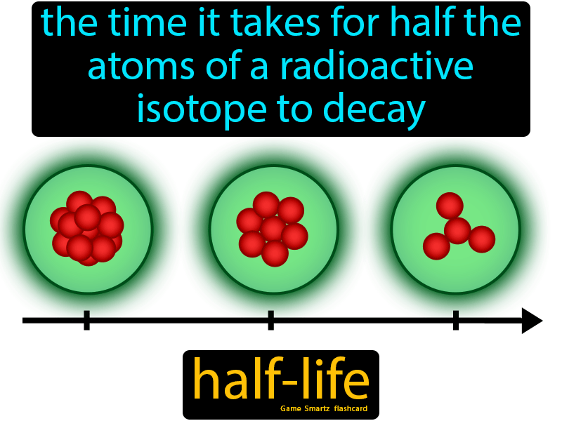 Half Life Half Life Science Flashcards Half Life Game