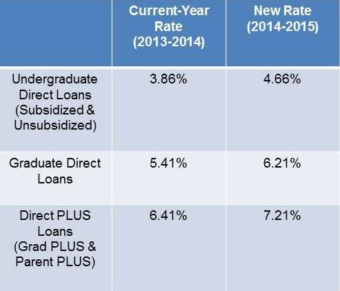 Interest Rates On Federal Student Loans Set To Rise Financial