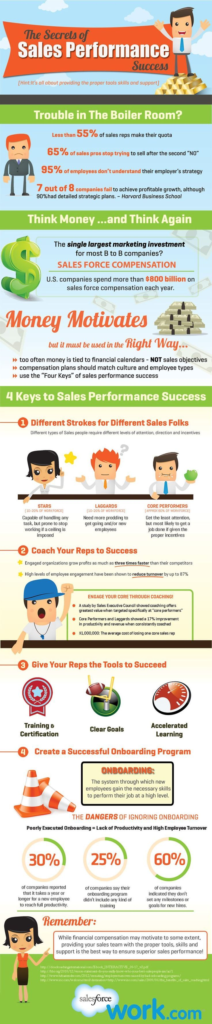 The Secret Of Sales Performance Infographic  Salesforce Blog
