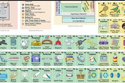 Una tabla peridica de elementos muy til blog nobis pacem una tabla peridica de elementos muy til blog nobis pacem homeschool en espaol urtaz Gallery