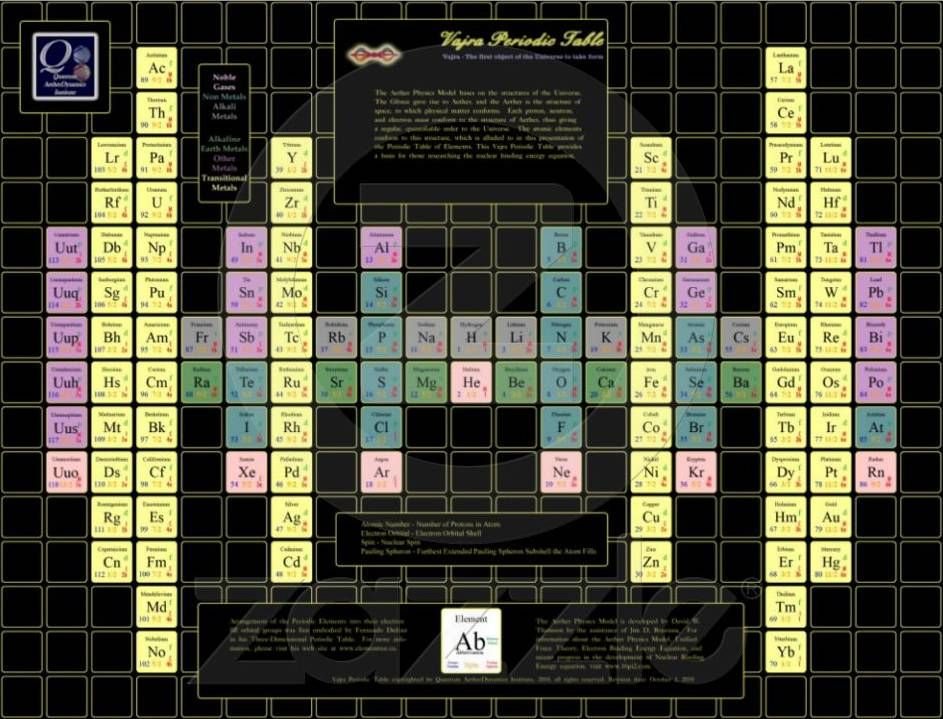 Varja Quantum Ether Dynamics Periodic Table Of The Elements