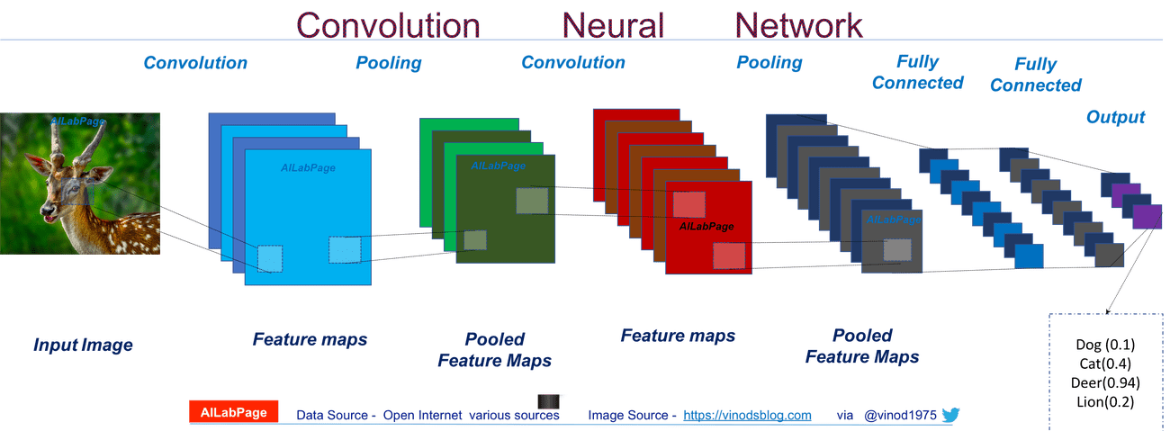Deep Learning Introduction To Convolutional Neural Networks Vinod Sharma S Blog Deep Learning Networking Reading Comprehension Worksheets