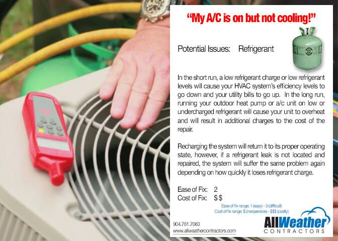 Allweather On Energy Saving Tips Hvac Heating And Cooling