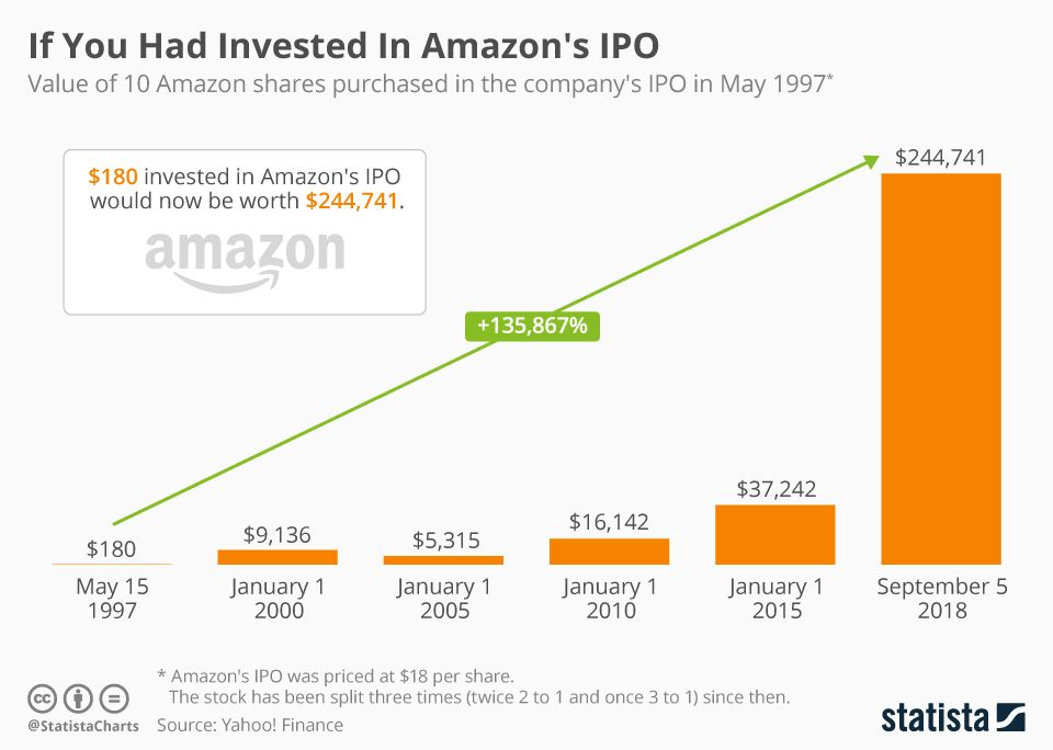 Infographic If You Had Invested In Amazon S Ipo Investing Amazon Shares Infographic