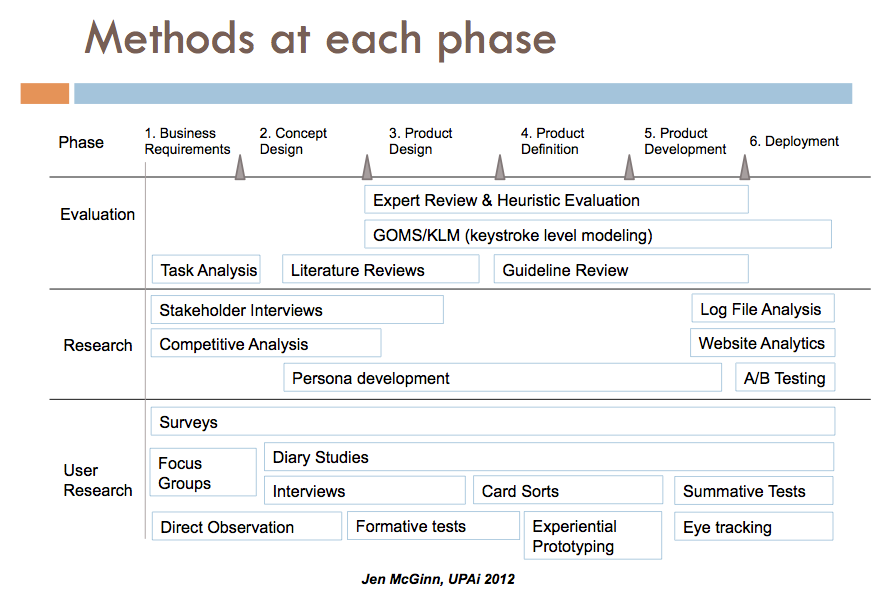 When to use each user research method. #userexperience