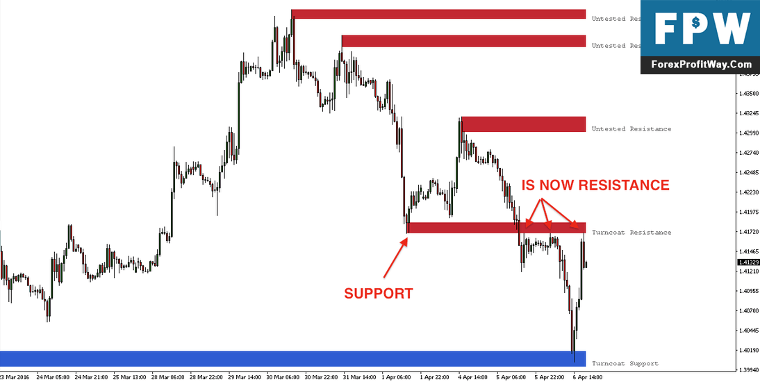 Download Important Support Resistance Forex Indicator For