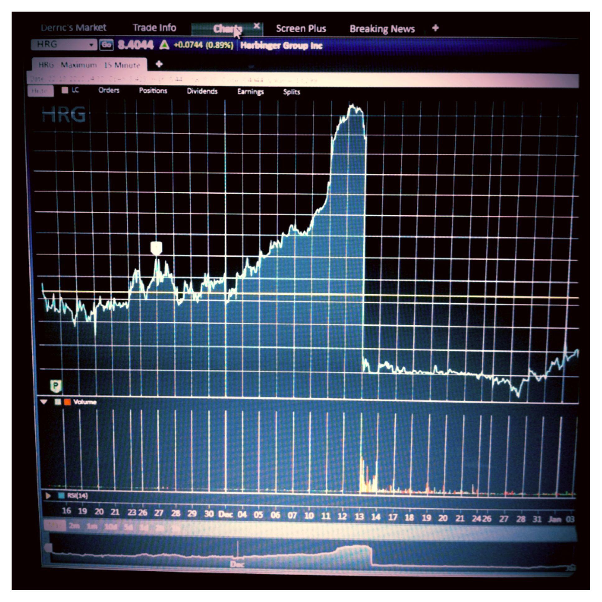Stock Market Chart Shares Pullback Stocks Market Money Investment Stock Market Chart Stock Market Courses Stock Market