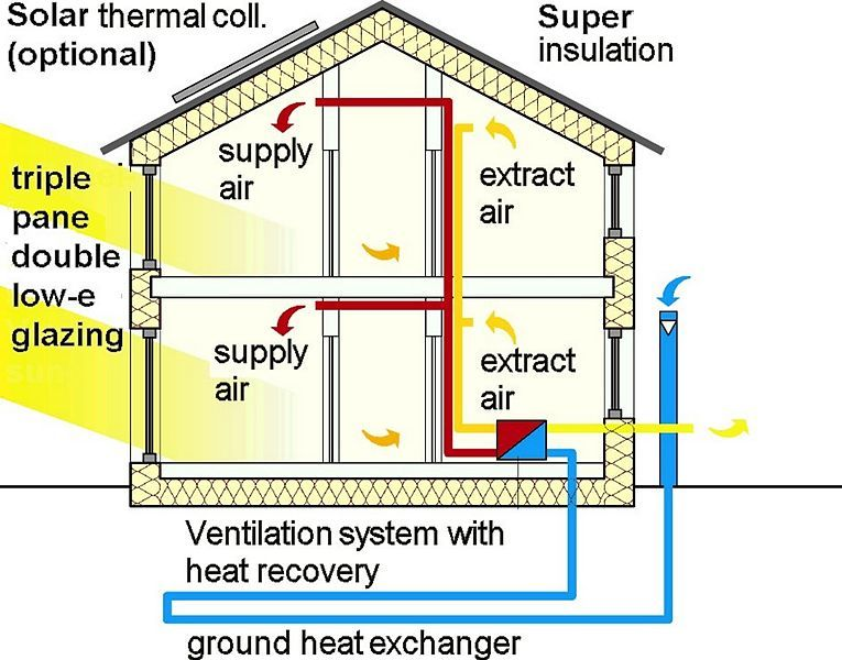 Combine air to air and air to ground heat exchangers | DIY ...