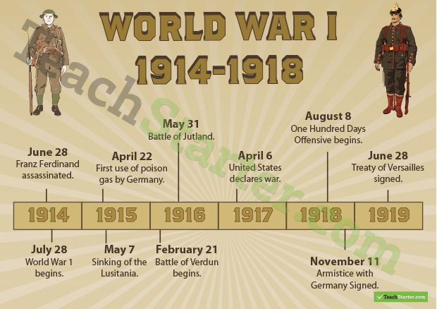 World War One Timeline Poster Teaching Resource