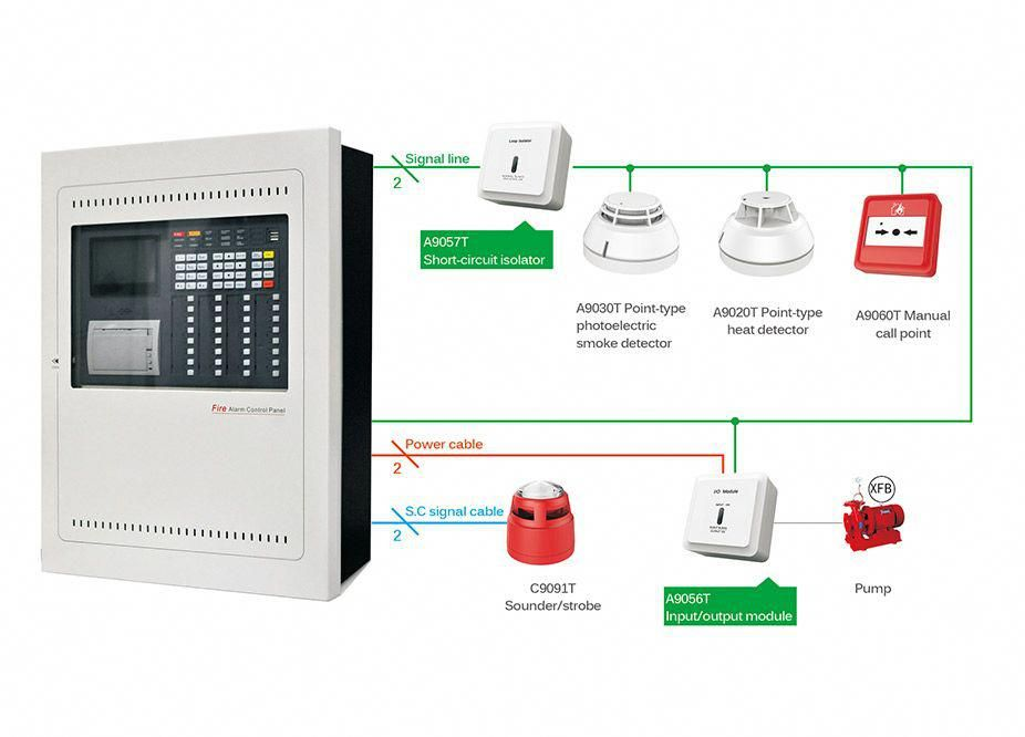 From Beginning To The End Vedard Security Will Guide You How To Set Up Fire Alarm System Below Is The Steps To Build A Fire Alarm System Homealarmsystems