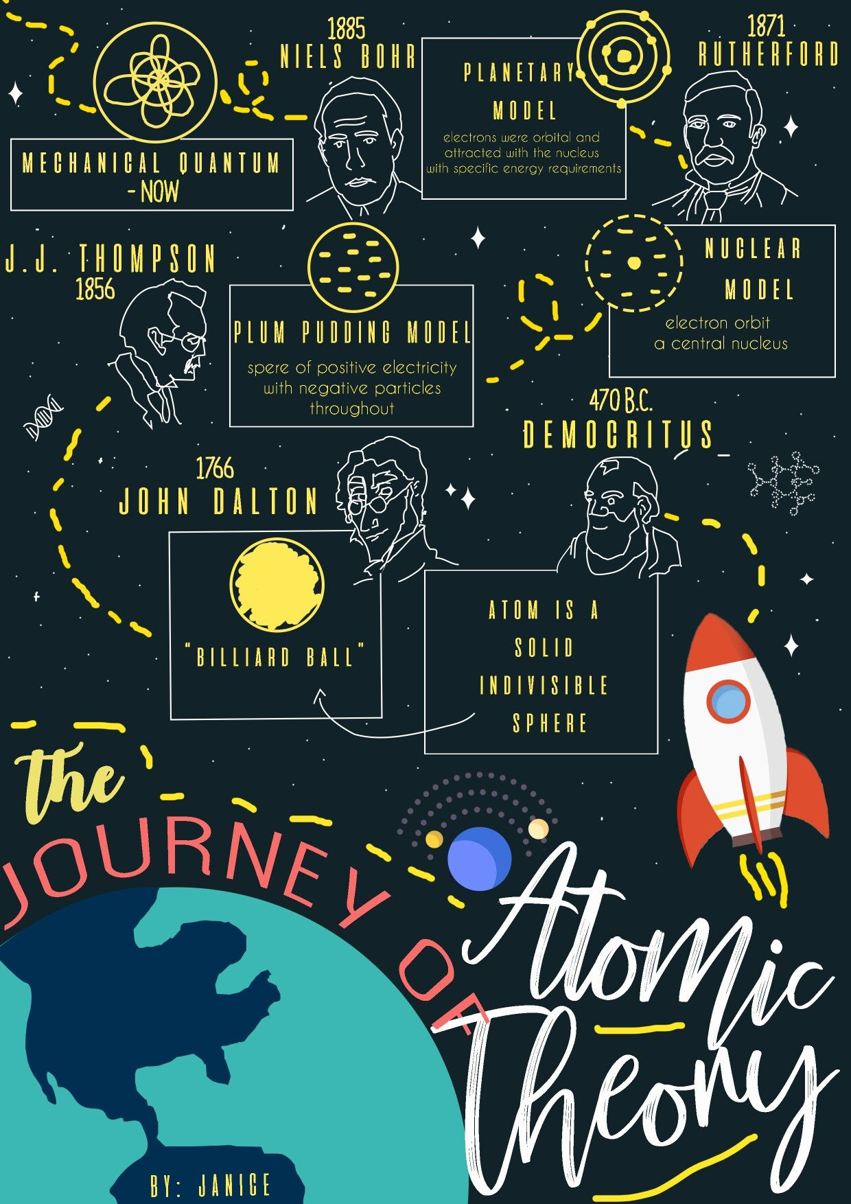 Journey Of Atomic Theory Infographics Atomic Theory Poster