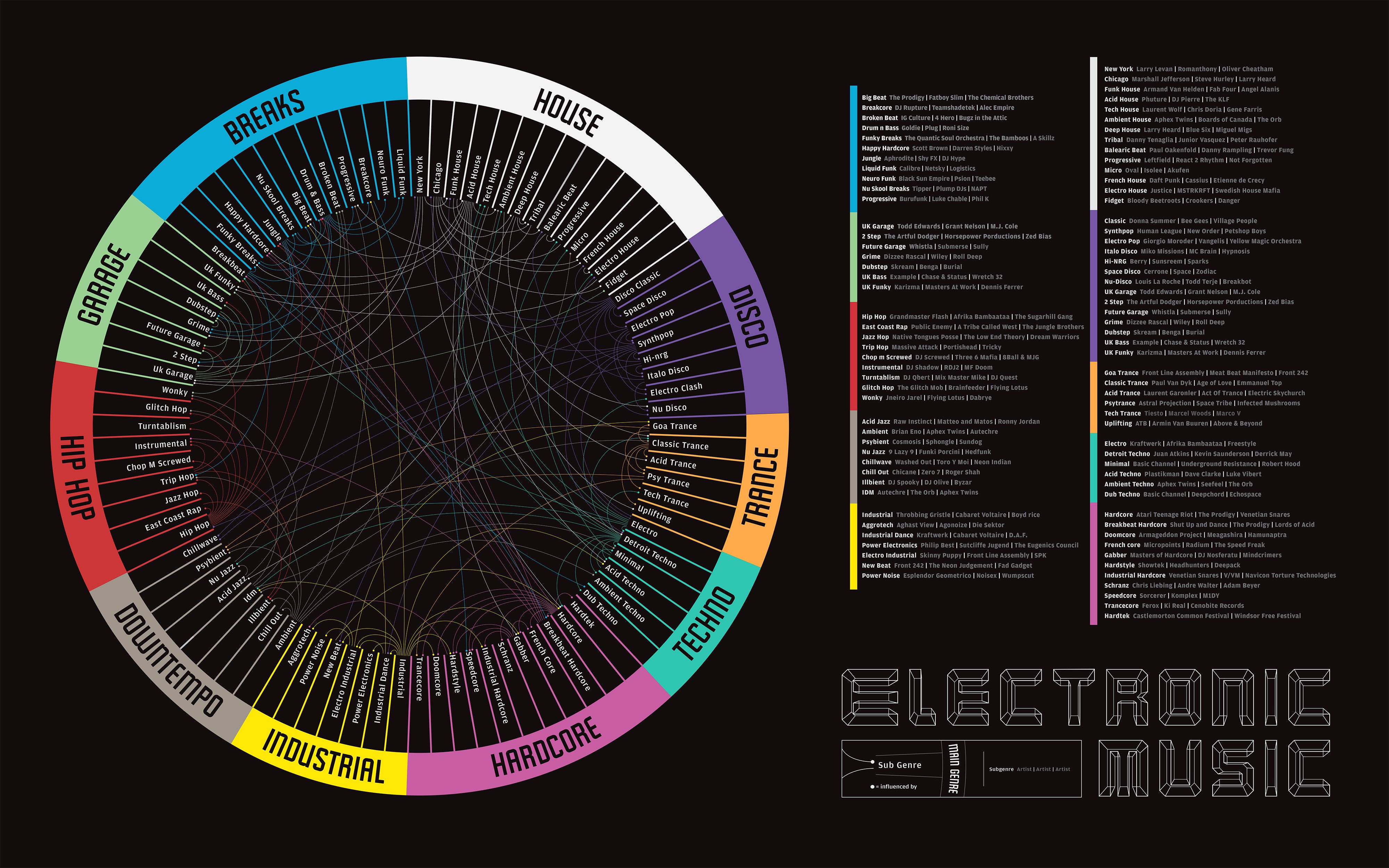 Electronic Music Infographic | Music Infographics