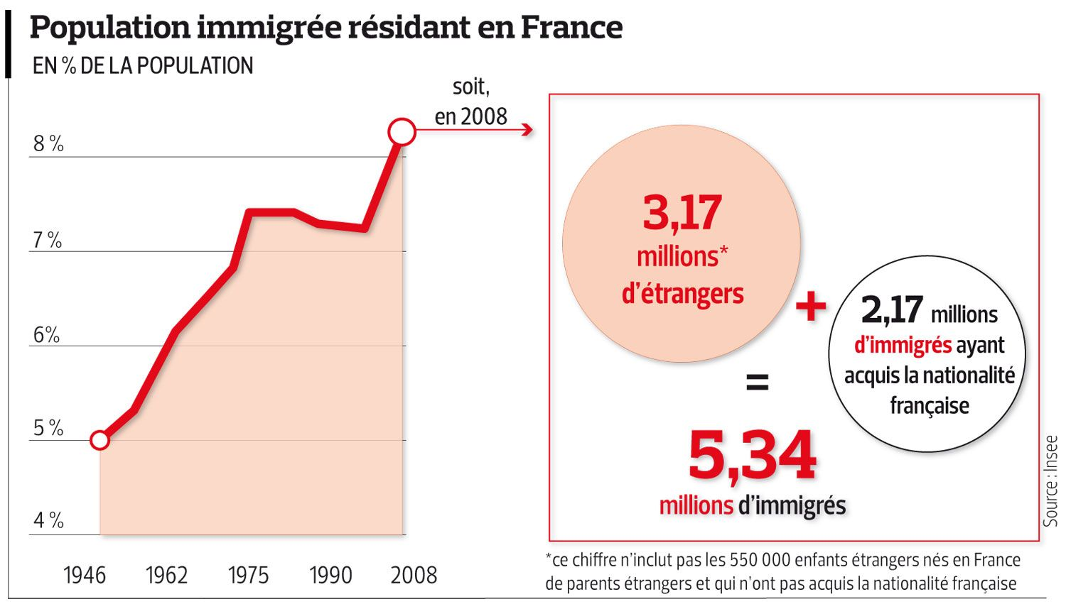 Immigrant Population In France