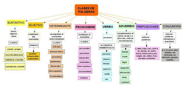 ESQUEMA: Clases de palabras (con imágenes)   Clasificación de ...