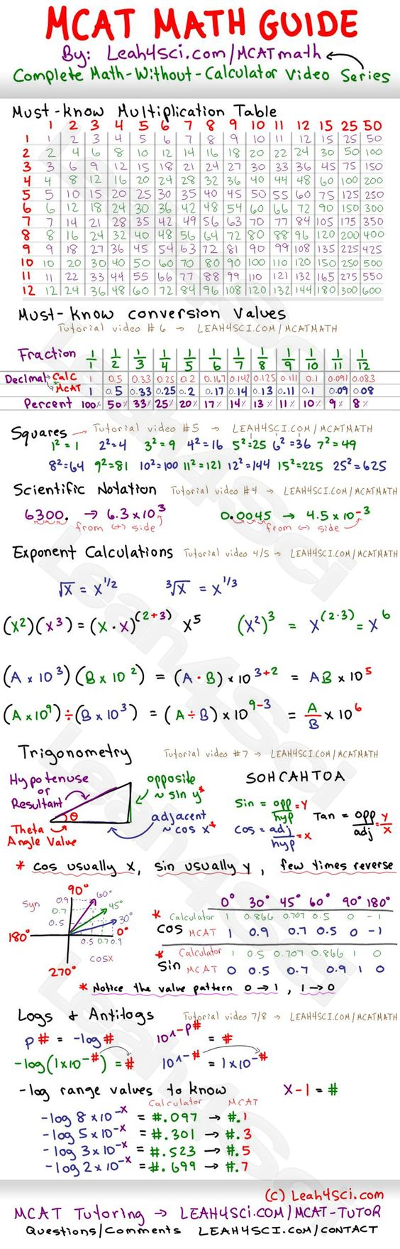 Check Out this Free #MCAT Math Study Guide Cheat Sheet - | Ready ...