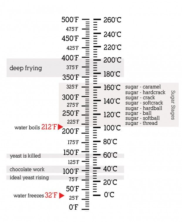 Temperature conversions and temperature cheat sheet at Chasing - celsius to fahrenheit charts