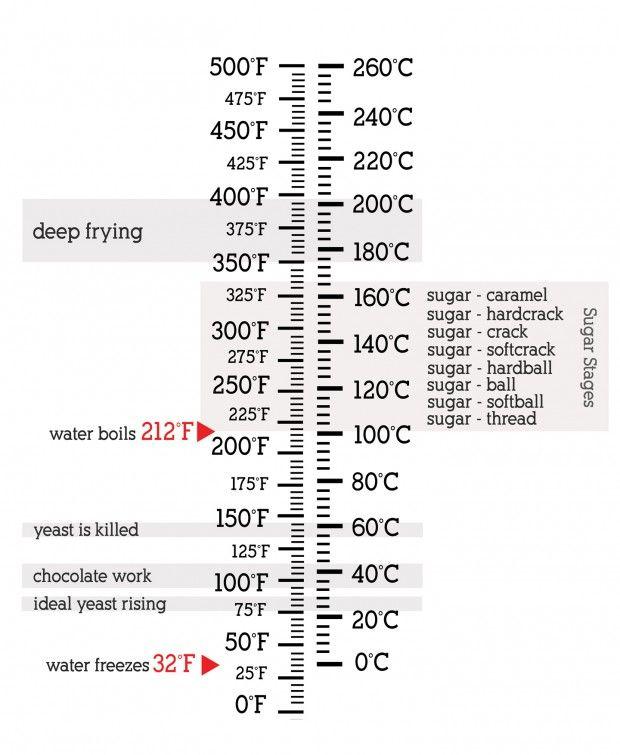 Temperature conversions and temperature cheat sheet at