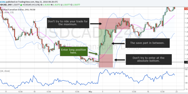 Advanced Price Action Trading Course Stock Market Trading