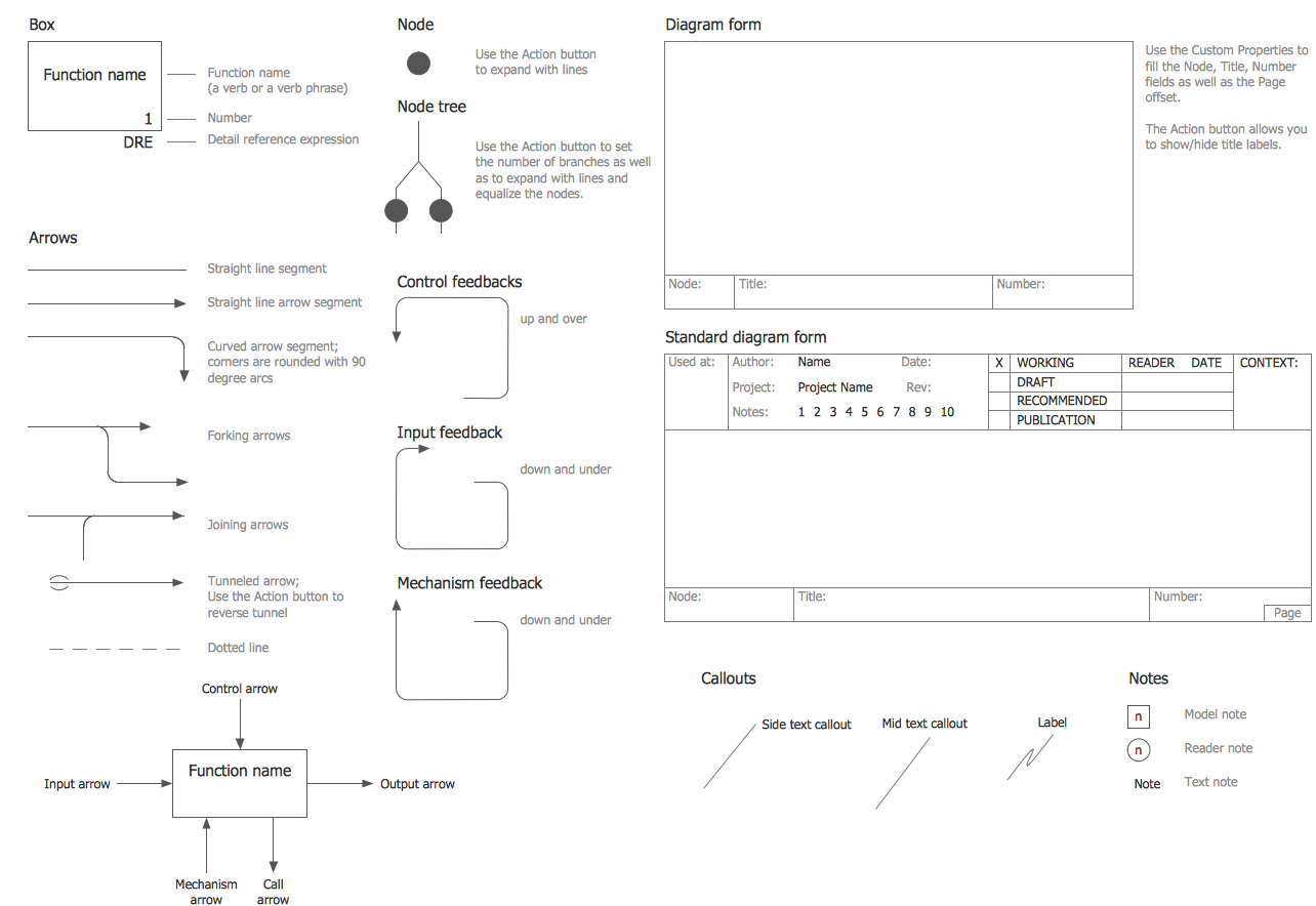 hight resolution of idef0 diagram symbols process flow diagram workflow diagram symbols