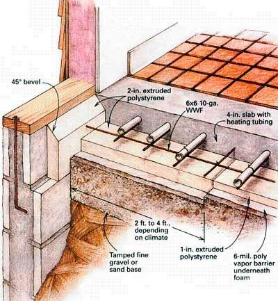 Radiant Floor Slab Detail Google Search Floor Heating Systems Radiant Floor Heating Hydronic Radiant Floor Heating