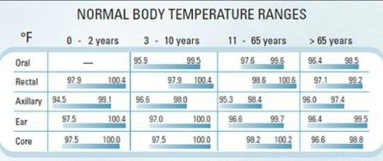 Normal Body Temperature Range Temperature Chart Health