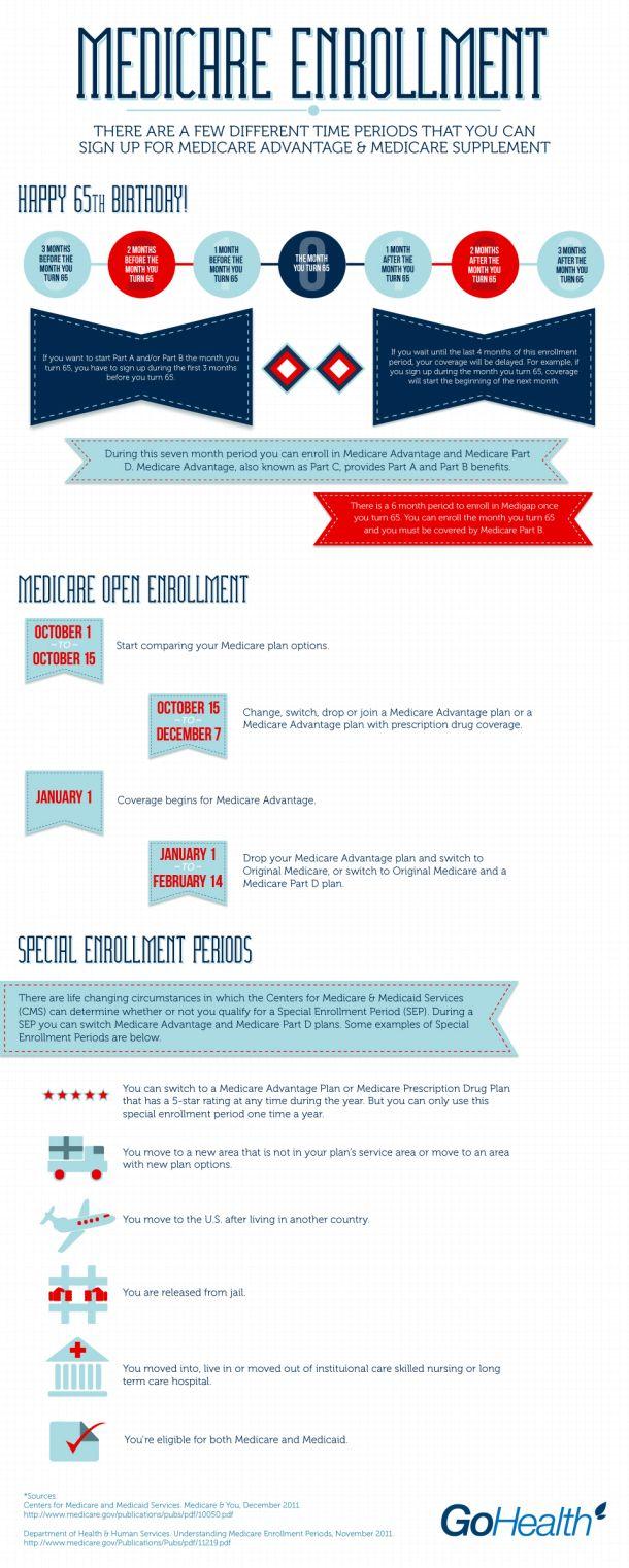 Medicare Enrollment Infographic Medicare Enrollment Medicare