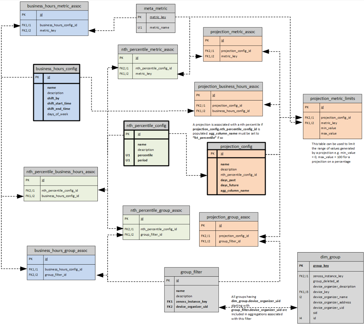 er diagrams in dim wiring diagram data entity relationship diagram u201d  [ 1206 x 1074 Pixel ]