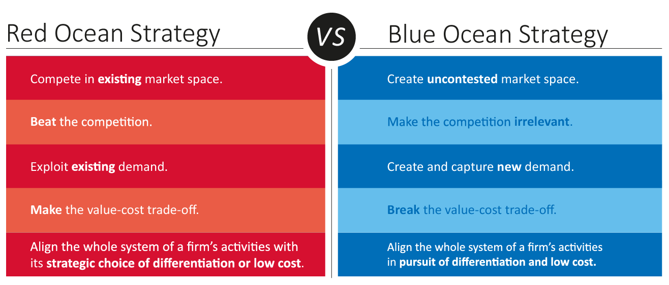 Red-Ocean-vs-Blue-Ocean-Strategy by Blueocean Strategy: set of ...