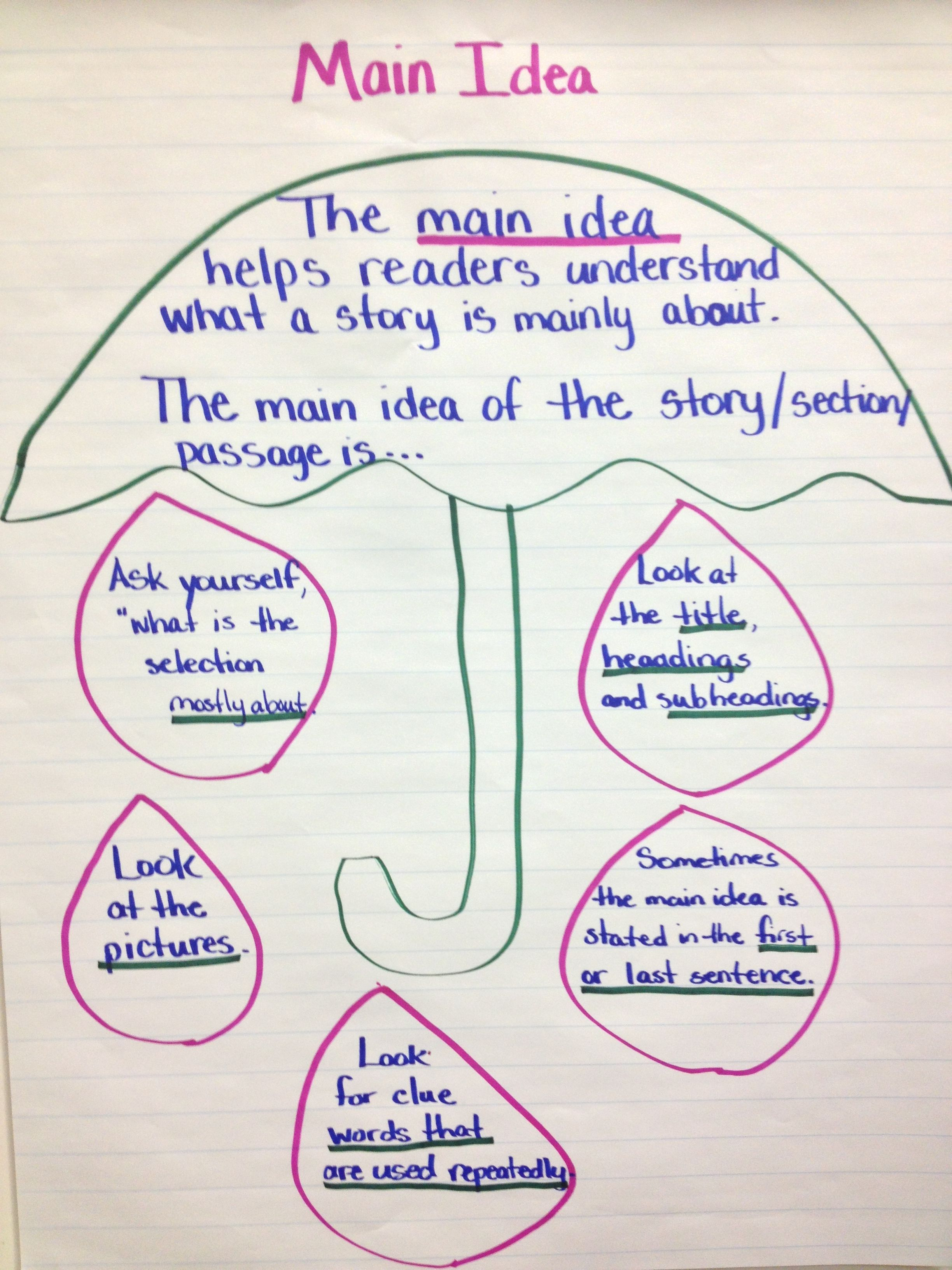 Main Idea Chart I Created For My Class Using The Umbrella