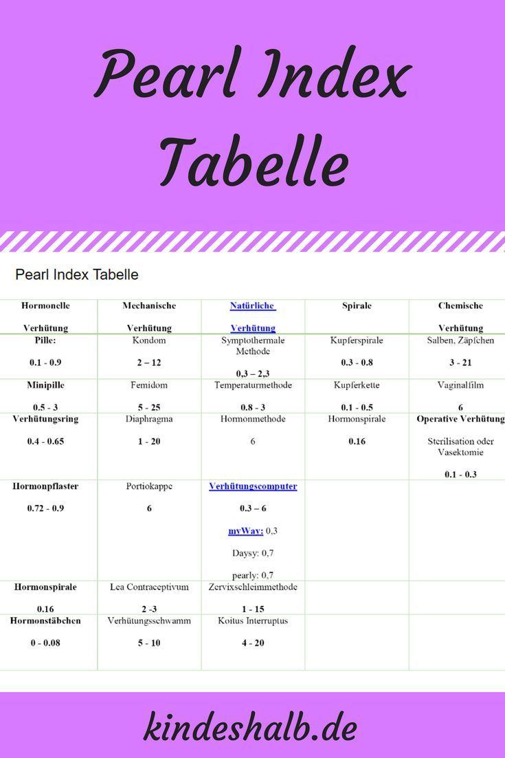 Pearl Index: Sicherheit von Pille, Kondom, Kupferkette