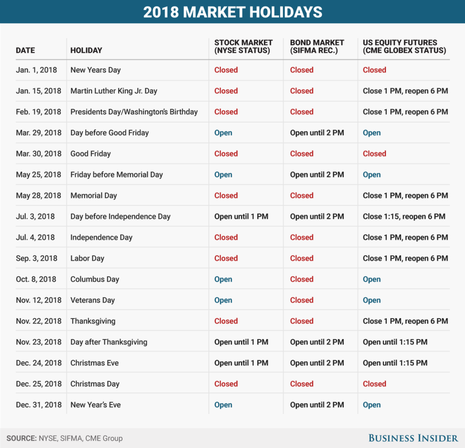 Here S When Us Markets Are Open And Closed During Each Holiday In 2018 Stock Market Us Stock Market Presidents Day Holiday