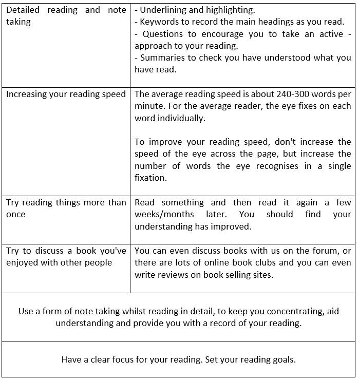 How to Improve Your English Reading Skills - learn English,reading,english