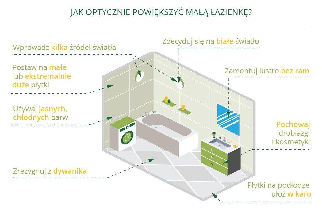 Remont małej łazienki w bloku jak powiększyć przestrzeń