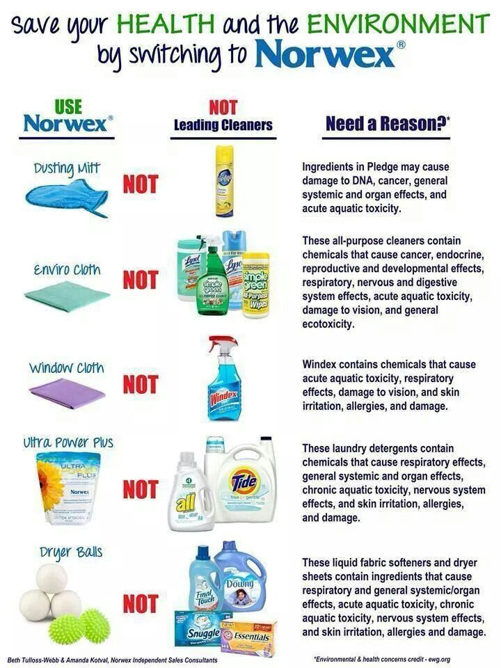 Save Your Health And The Environment By Switching To Norwex